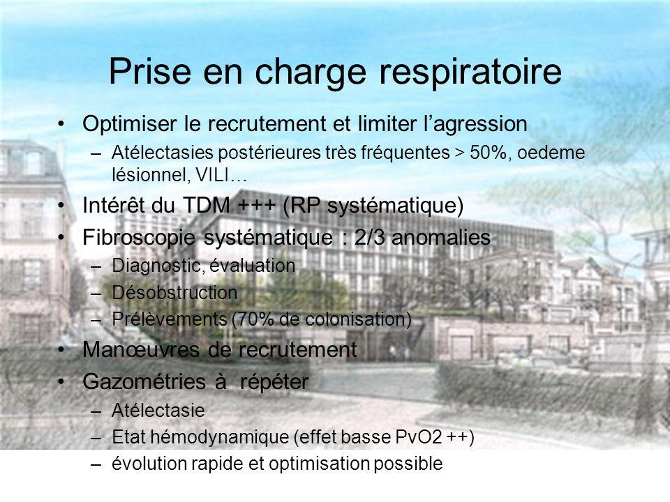 Prise en charge respiratoire Optimiser le recrutement et limiter lagression –Atélectasies postérieures très fréquentes > 50%, oedeme lésionnel, VILI… Intérêt du TDM +++ (RP systématique) Fibroscopie systématique : 2/3 anomalies –Diagnostic, évaluation –Désobstruction –Prélèvements (70% de colonisation) Manœuvres de recrutement Gazométries à répéter –Atélectasie –Etat hémodynamique (effet basse PvO2 ++) –évolution rapide et optimisation possible