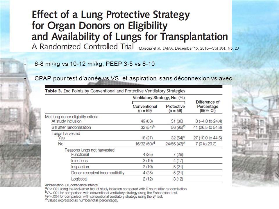 -6-8 ml/kg vs 10-12 ml/kg; PEEP 3-5 vs 8-10 -CPAP pour test dapnée vs VS et aspiration sans déconnexion vs avec Masciia et al.