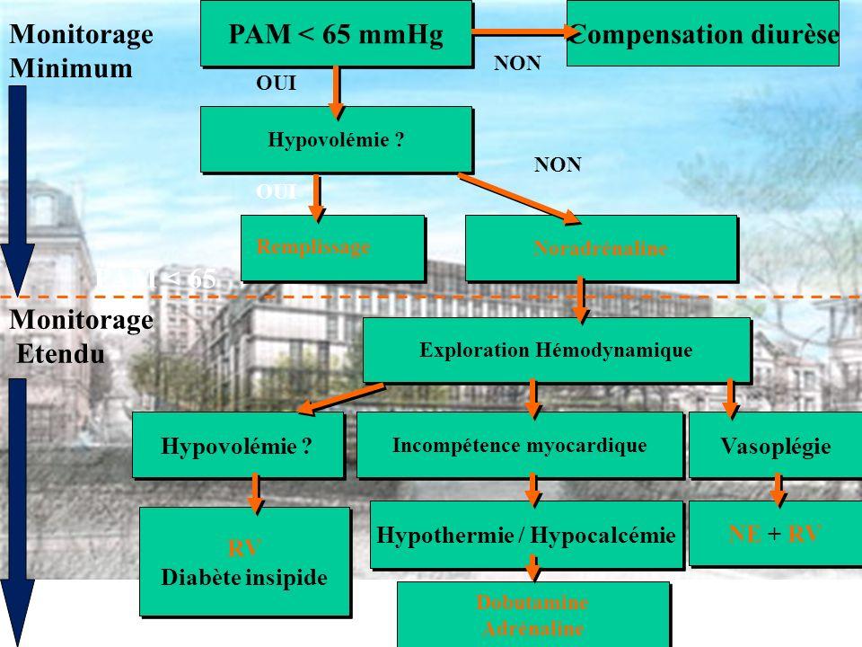 PAM < 65 mmHg Hypovolémie .Noradrénaline Hypovolémie .