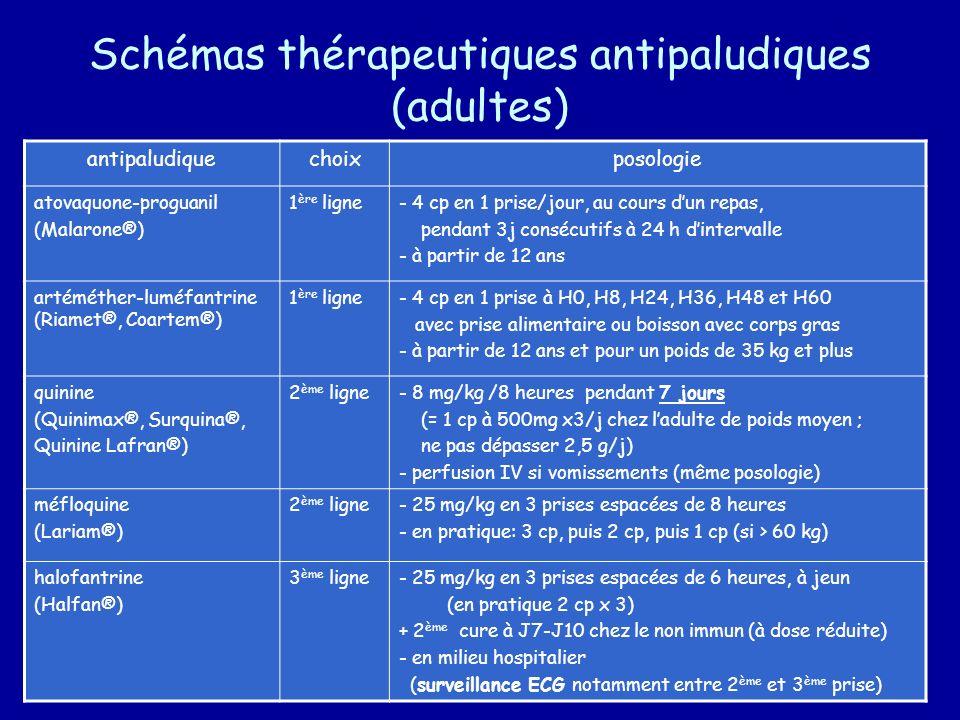Schémas thérapeutiques antipaludiques (adultes) antipaludiquechoixposologie atovaquone-proguanil (Malarone®) 1 ère ligne- 4 cp en 1 prise/jour, au cou
