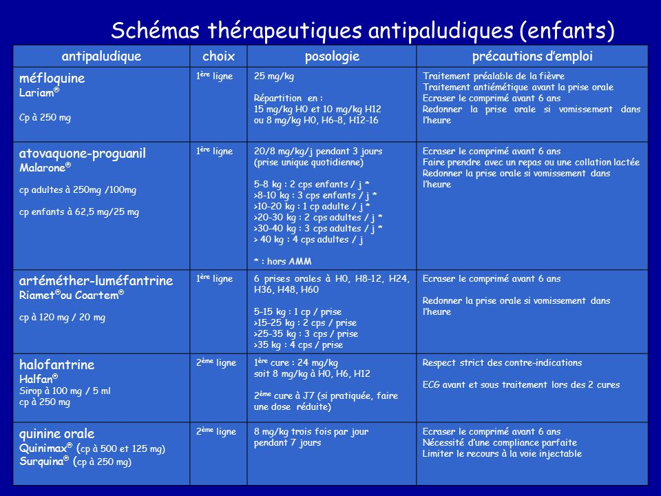antipaludiquechoixposologieprécautions demploi méfloquine Lariam Cp à 250 mg 1 ère ligne25 mg/kg Répartition en : 15 mg/kg H0 et 10 mg/kg H12 ou 8 mg/