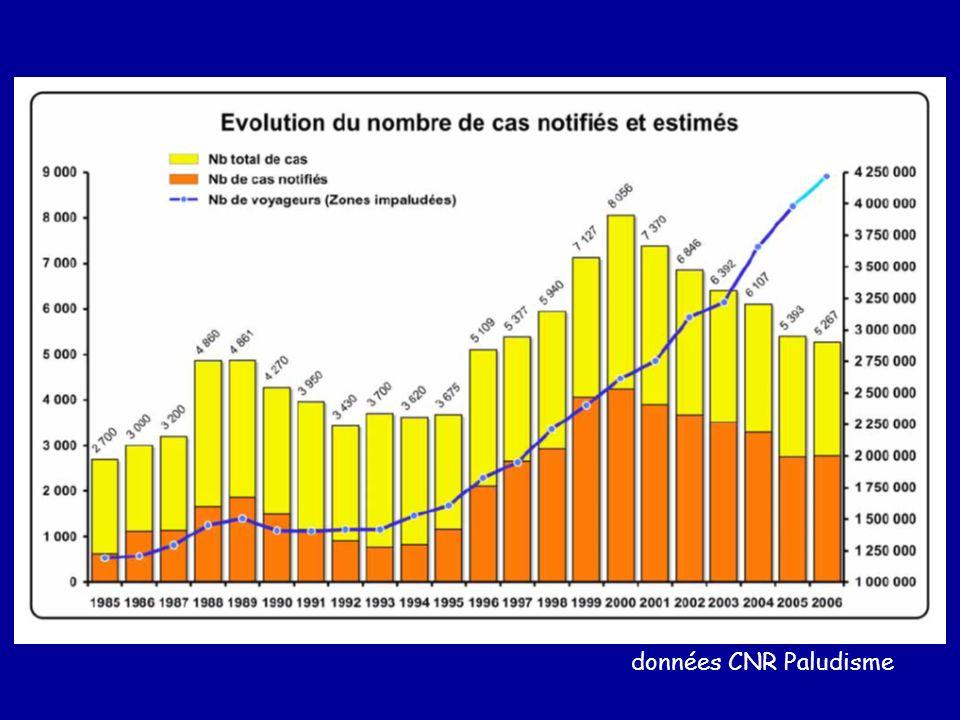 données CNR Paludisme