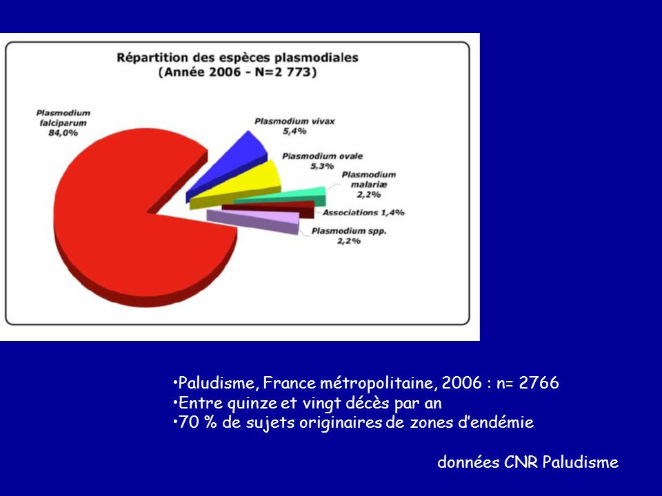 Paludisme, France métropolitaine, 2006 : n= 2766 Entre quinze et vingt décès par an 70 % de sujets originaires de zones dendémie données CNR Paludisme