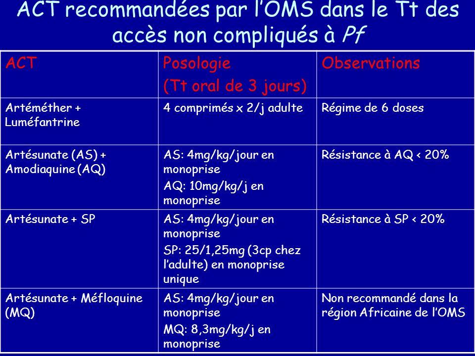ACT recommandées par lOMS dans le Tt des accès non compliqués à Pf ACTPosologie (Tt oral de 3 jours) Observations Artéméther + Luméfantrine 4 comprimé