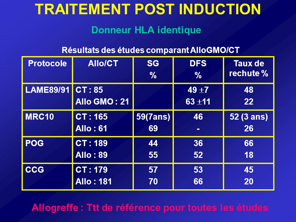 INDUCTION 3+7 (Arac 200mg),Dauno 60mg/m² PS à J15 Blastose < 5 % PS à la sortie daplasie Pas de RC RC Même induction Typage HLA Donneur Pas de donneur,pas de greffe AHD 18g/m² + Anth(Amsa/Nov) AHD 18g/m² + Anth(Amsa/Nov) ADE/AIE Allogreffe AHD 18g/m²+L.ASPA STOP ?