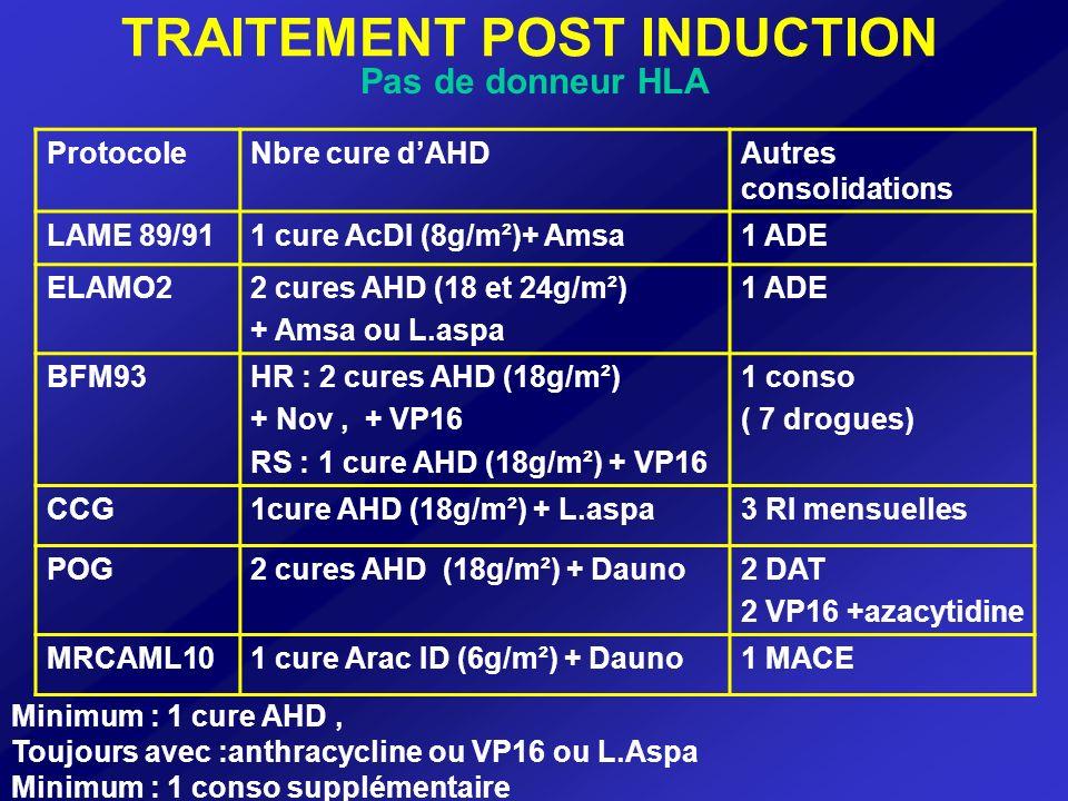 TRAITEMENT POST INDUCTION Pas de donneur HLA Identique Nombre de cures dHD AC .