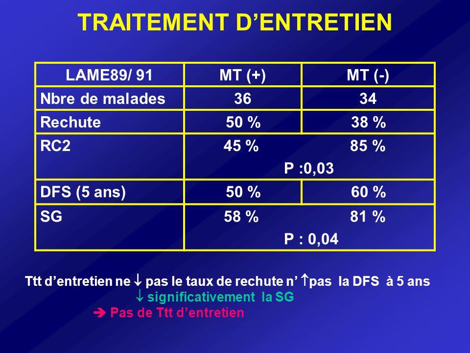 LE TRAITEMENT MENINGE Indication du Ttt méningé préventif .