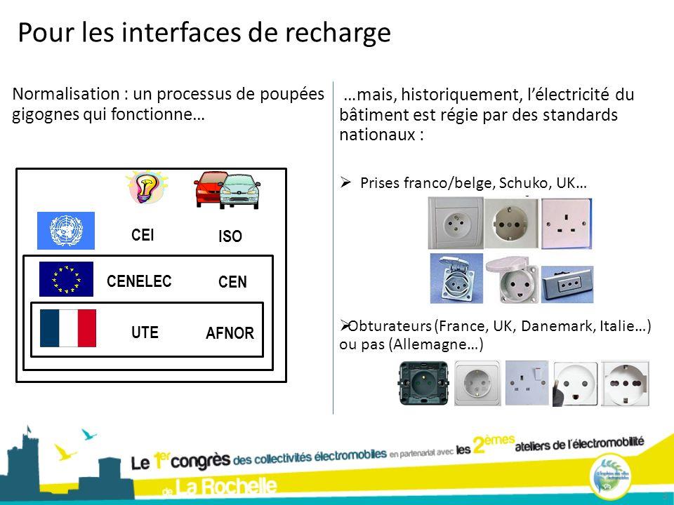 3 Pour les interfaces de recharge Normalisation : un processus de poupées gigognes qui fonctionne… …mais, historiquement, lélectricité du bâtiment est