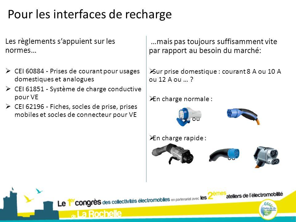 En France aujourdhui 5 Mode 2Mode 3Mode 4 Charge normale Type 3 Charge rapide AC - Type 2DC - Chademo Pas de règlementation fixant une interface unique Le Livre vert est le guide pour les infrastructures de recharge dans les espaces publics (avril 2011)