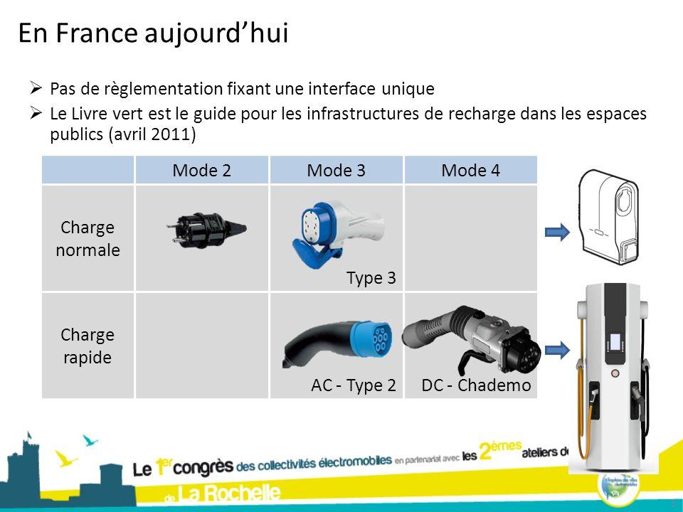 En France aujourdhui 5 Mode 2Mode 3Mode 4 Charge normale Type 3 Charge rapide AC - Type 2DC - Chademo Pas de règlementation fixant une interface uniqu