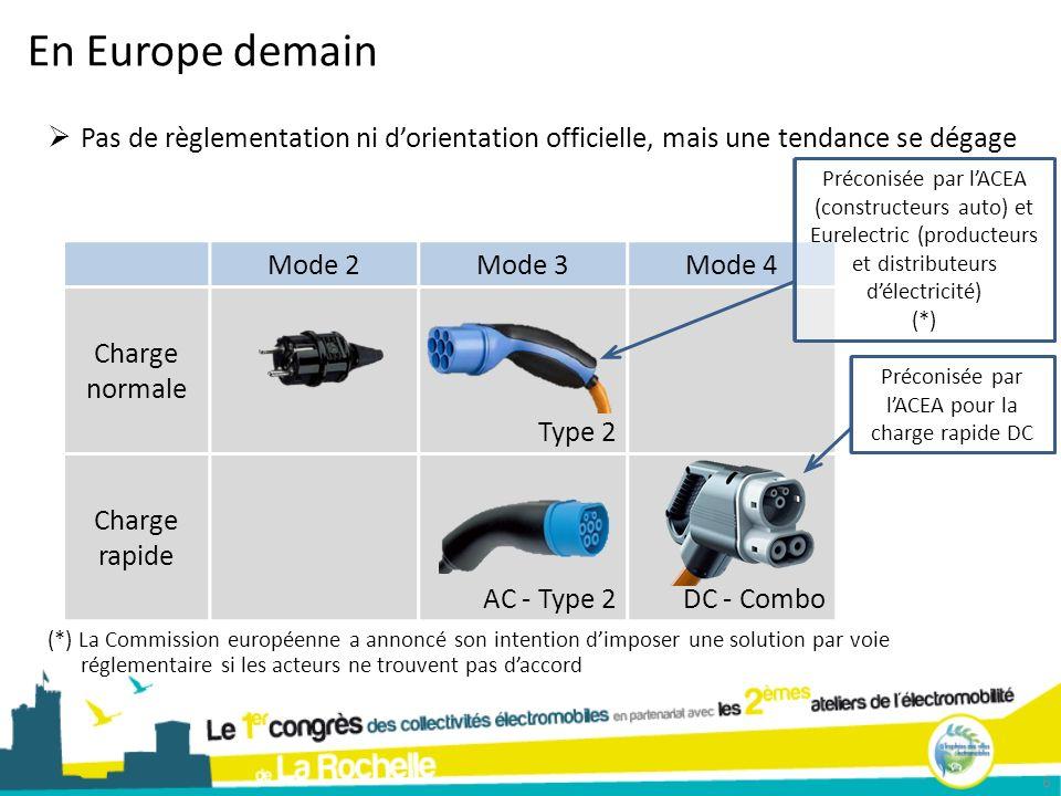 En Europe demain 6 Mode 2Mode 3Mode 4 Charge normale Type 2 Charge rapide AC - Type 2DC - Combo Pas de règlementation ni dorientation officielle, mais