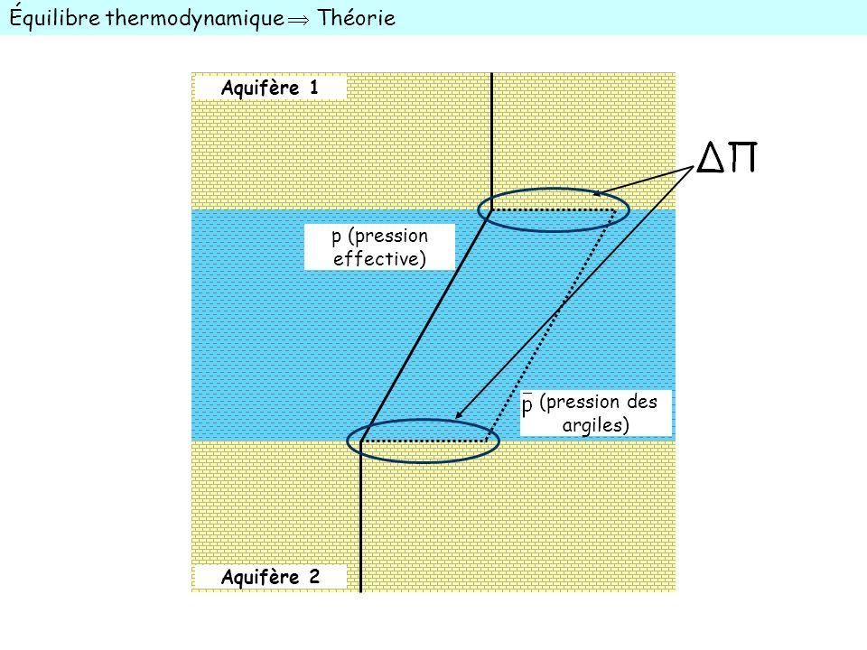 Équilibre thermodynamique Théorie Aquifère 1 Aquifère 2 p (pression effective) (pression des argiles)