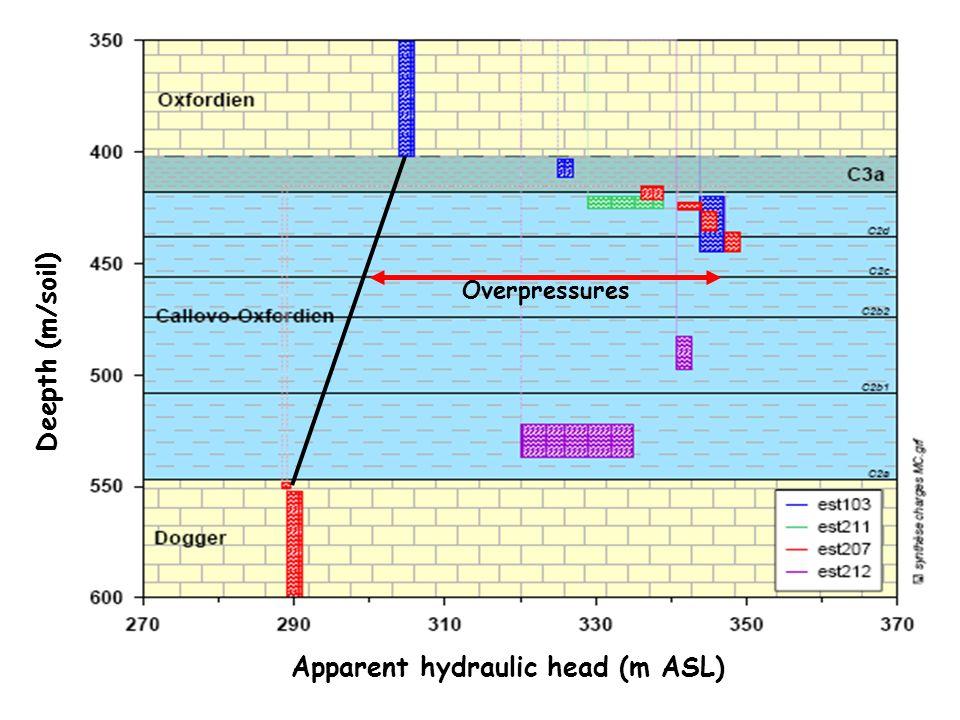 Apparent hydraulic head (m ASL) Deepth (m/soil) Overpressures