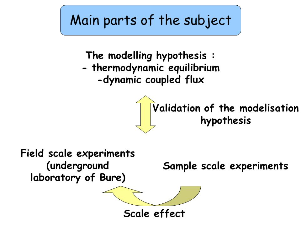 Some results Modelisation hypothesis: Uncharged porous media P, C na and C Cl Charged porous media P*, C Na and C Cl Thermodynamic equilibrium only for water molecules Equilibrium condition : Total pressure Partial pressure of the solvent Osmotic pressure The total pressure in a charged porous media is defined as