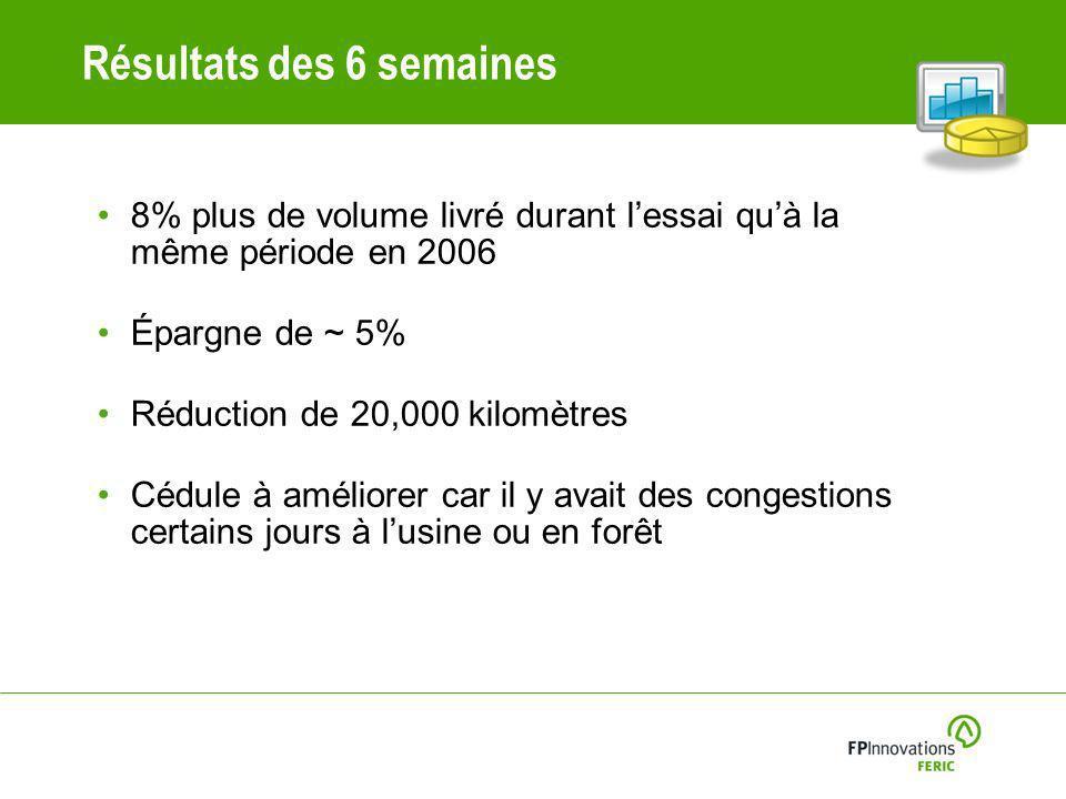 Résultats des 6 semaines 8% plus de volume livré durant lessai quà la même période en 2006 Épargne de ~ 5% Réduction de 20,000 kilomètres Cédule à améliorer car il y avait des congestions certains jours à lusine ou en forêt