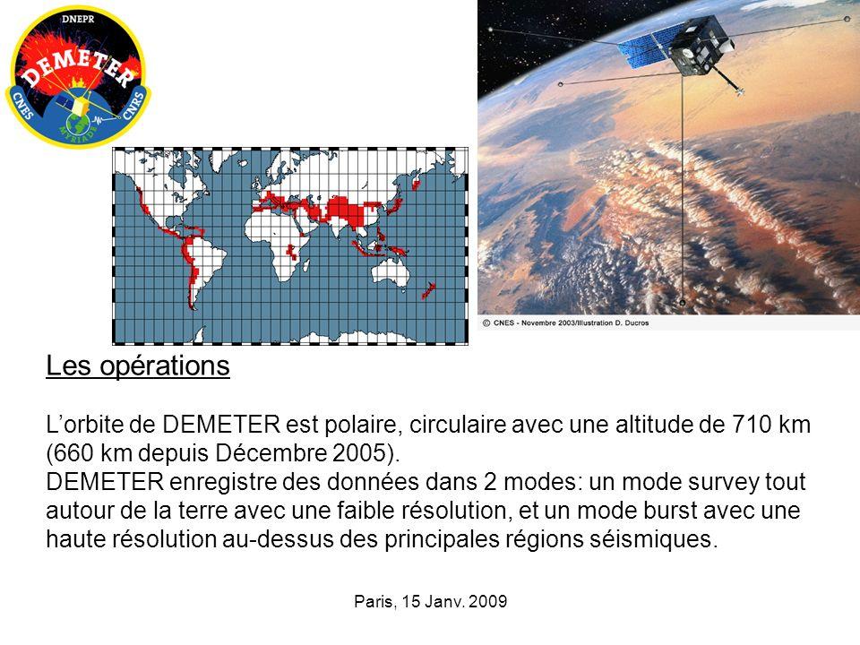 Paris, 15 Janv. 2009 VLF transmitters 18-25 kHz