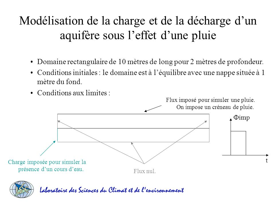 Modélisation de la charge et de la décharge dun aquifère sous leffet dune pluie Domaine rectangulaire de 10 mètres de long pour 2 mètres de profondeur