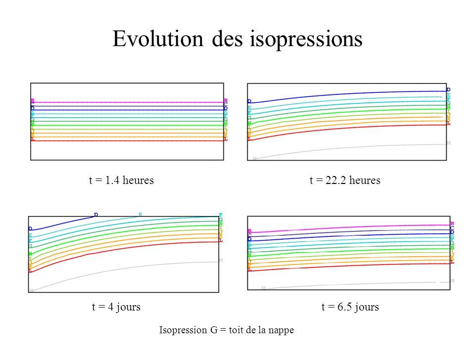 Evolution des isopressions t = 1.4 heurest = 22.2 heures t = 6.5 jourst = 4 jours Isopression G = toit de la nappe
