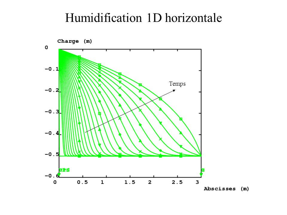 Humidification 1D horizontale Temps