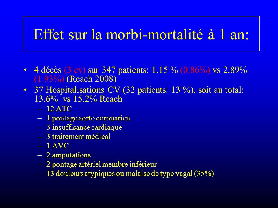 Effet sur la morbi-mortalité à 1 an: 4 décès (3 cv) sur 347 patients: 1.15 % (0.86%) vs 2.89% (1.93%) (Reach 2008) 37 Hospitalisations CV (32 patients