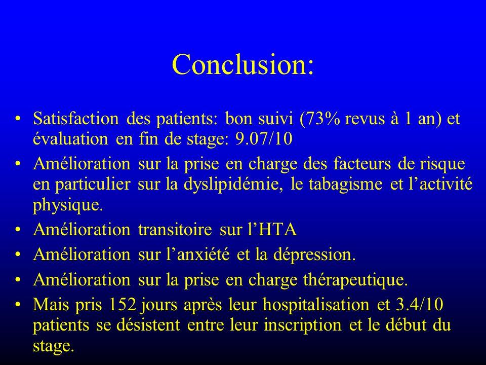 Conclusion: Satisfaction des patients: bon suivi (73% revus à 1 an) et évaluation en fin de stage: 9.07/10 Amélioration sur la prise en charge des fac
