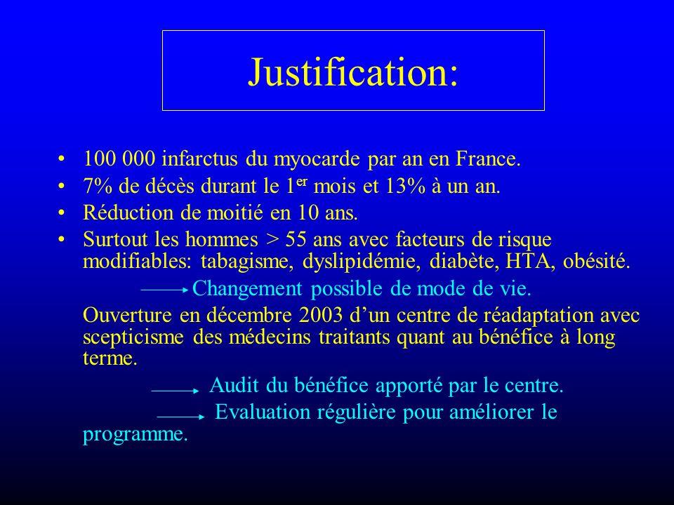 Justification: 100 000 infarctus du myocarde par an en France. 7% de décès durant le 1 er mois et 13% à un an. Réduction de moitié en 10 ans. Surtout