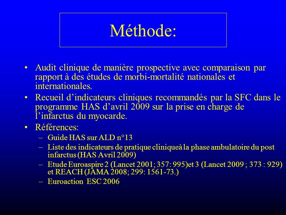 Méthode: Audit clinique de manière prospective avec comparaison par rapport à des études de morbi-mortalité nationales et internationales. Recueil din