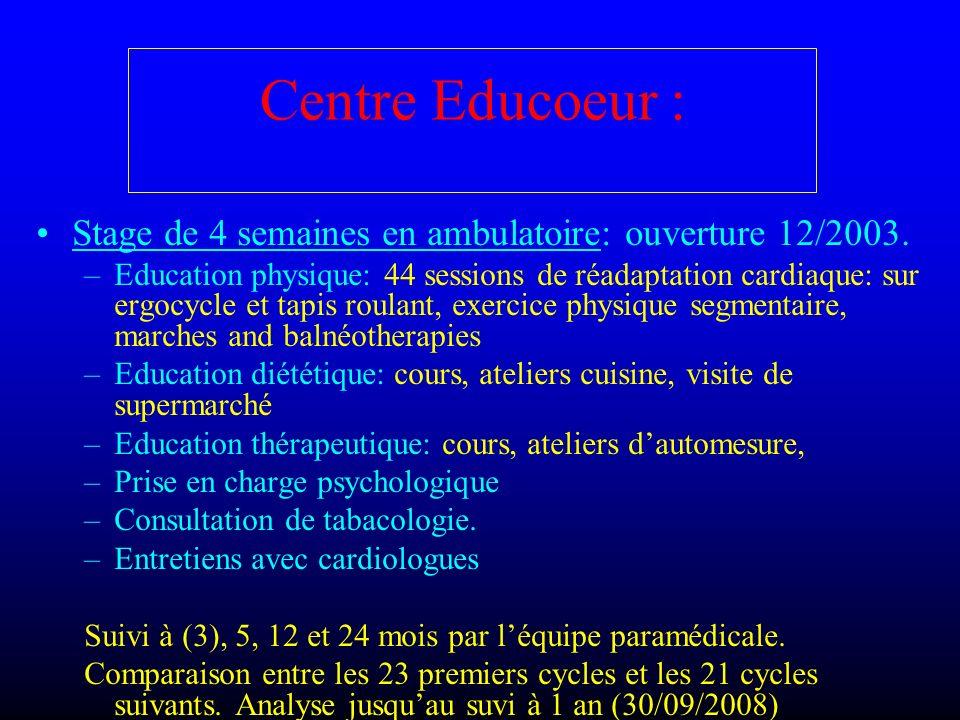 Centre Educoeur : Stage de 4 semaines en ambulatoire: ouverture 12/2003. –Education physique: 44 sessions de réadaptation cardiaque: sur ergocycle et