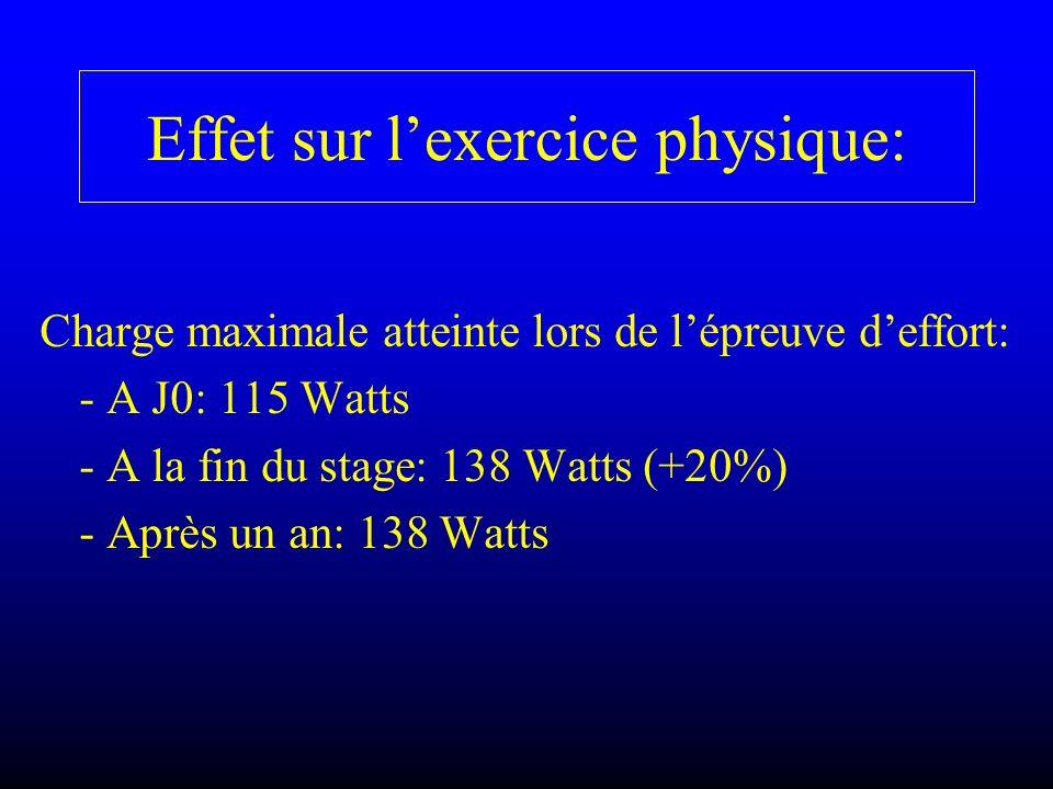 Effet sur lexercice physique: Charge maximale atteinte lors de lépreuve deffort: - A J0: 115 Watts - A la fin du stage: 138 Watts (+20%) - Après un an