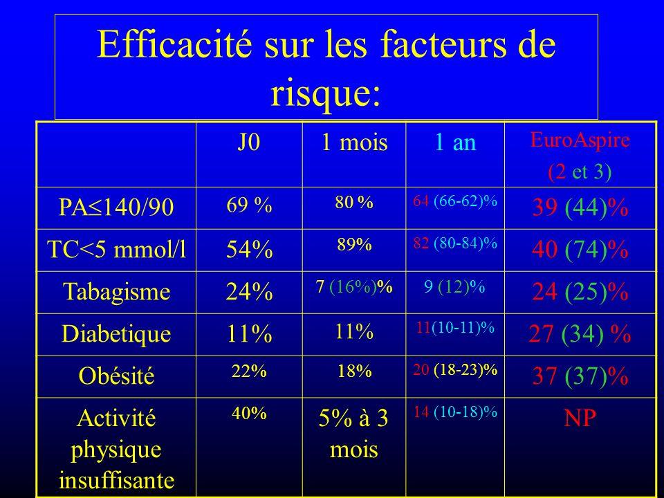 Efficacité sur les facteurs de risque: J01 mois1 an EuroAspire (2 et 3) PA 140/90 69 % 80 % 64 (66-62)% 39 (44)% TC<5 mmol/l54% 89% 82 (80-84)% 40 (74