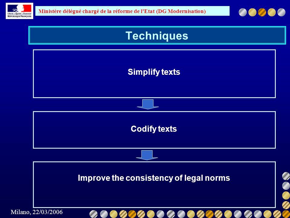 Ministère délégué chargé de la réforme de lEtat (DG Modernisation) Milano, 22/03/2006 Techniques Simplify texts Codify texts Improve the consistency of legal norms