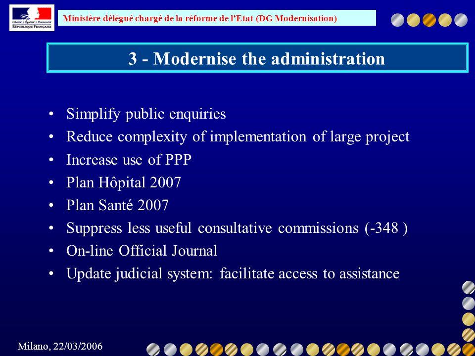 Ministère délégué chargé de la réforme de lEtat (DG Modernisation) Milano, 22/03/2006 3 - Modernise the administration Simplify public enquiries Reduc