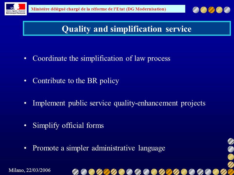 Ministère délégué chargé de la réforme de lEtat (DG Modernisation) Milano, 22/03/2006 Quality and simplification service Coordinate the simplification