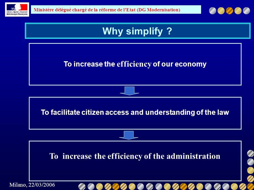 Ministère délégué chargé de la réforme de lEtat (DG Modernisation) Milano, 22/03/2006 Why simplify ? To increase the efficiency of our economy To faci