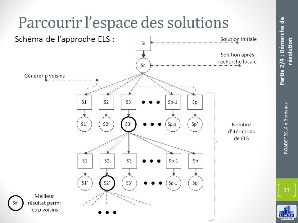 Parcourir lespace des solutions ROADEF 2014 à Bordeaux 11 Partie 2/4 : Démarche de résolution Schéma de lapproche ELS :