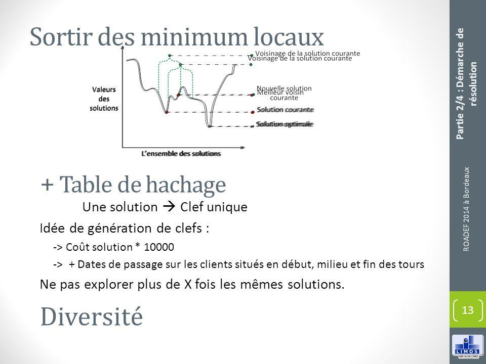 ROADEF 2014 à Bordeaux 13 Partie 2/4 : Démarche de résolution + Table de hachage Sortir des minimum locaux Une solution Clef unique Idée de génération