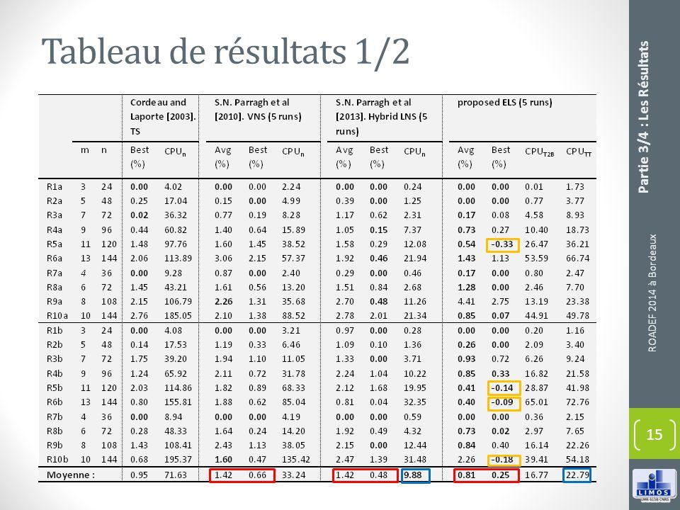 Tableau de résultats 1/2 ROADEF 2014 à Bordeaux 15 Partie 3/4 : Les Résultats