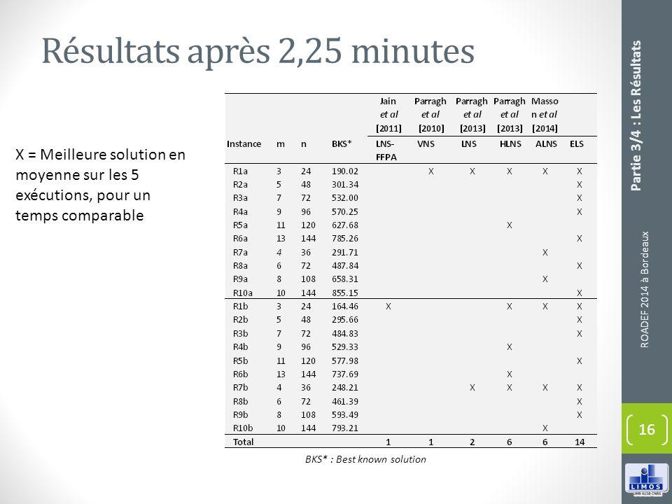 Résultats après 2,25 minutes ROADEF 2014 à Bordeaux 16 BKS* : Best known solution X = Meilleure solution en moyenne sur les 5 exécutions, pour un temp
