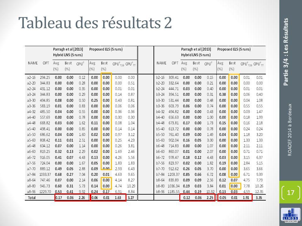 Tableau des résultats 2 ROADEF 2014 à Bordeaux 17 Partie 3/4 : Les Résultats