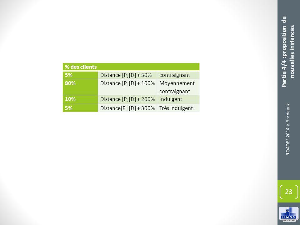 ROADEF 2014 à Bordeaux 23 % des clients 5%Distance [P][D] + 50%contraignant 80%Distance [P][D] + 100% Moyennement contraignant 10%Distance [P][D] + 20