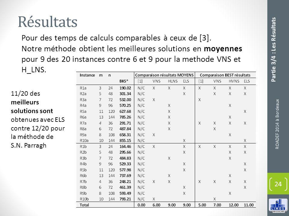 Résultats Pour des temps de calculs comparables à ceux de [3]. Notre méthode obtient les meilleures solutions en moyennes pour 9 des 20 instances cont