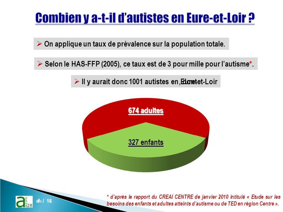 7 / 16 On applique un taux de prévalence sur la population totale.