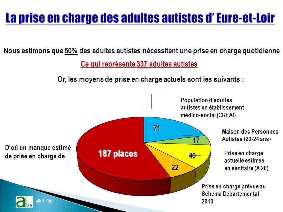 8 / 16 Nous estimons que 50% des adultes autistes nécessitent une prise en charge quotidienne 337 Ce qui représente 337 adultes autistes Or, les moyens de prise en charge actuels sont les suivants : Population dadultes autistes en établissement médico-social (CREAI) 71 Prise en charge actuelle estimée en sanitaire (A 28)40 Prise en charge prévue au Schéma Départemental 2010 22 Doù un manque estimé de prise en charge de 187 places Maison des Personnes Autistes (20-24 ans)17