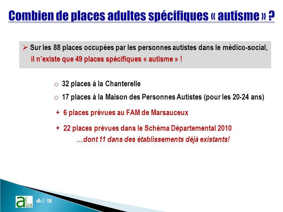 9 / 16 Sur les 88 places occupées par les personnes autistes dans le médico-social, il nexiste que 49 places spécifiques « autisme » .