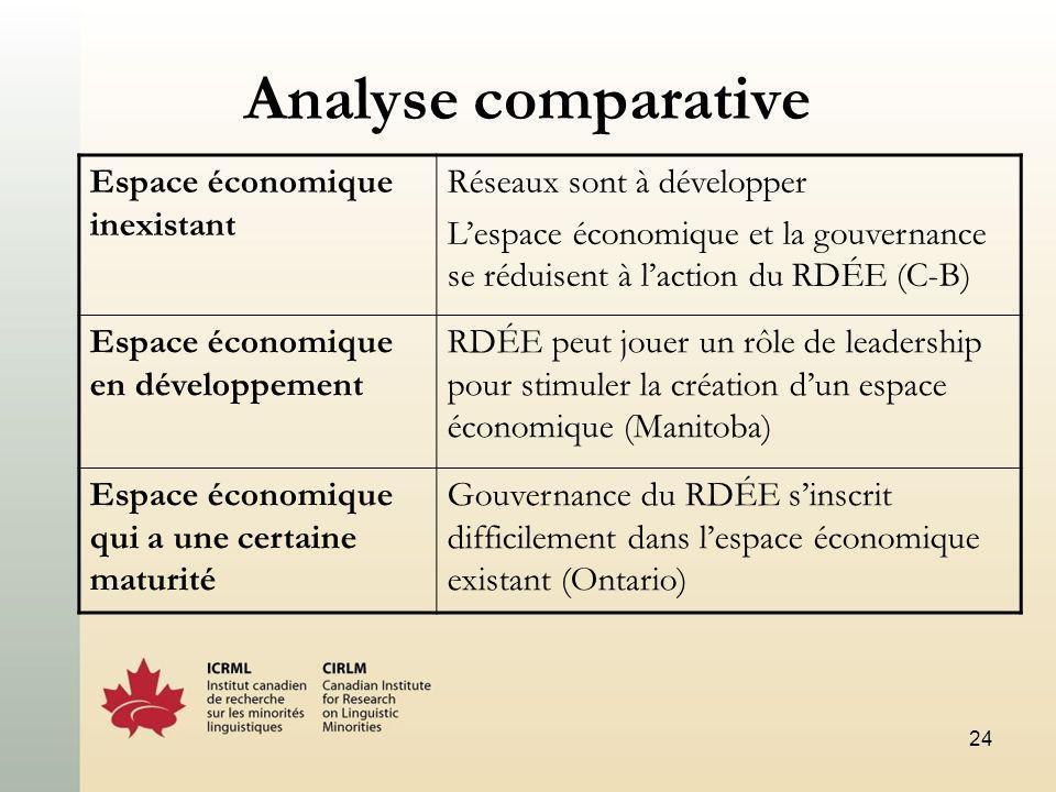 24 Analyse comparative Espace économique inexistant Réseaux sont à développer Lespace économique et la gouvernance se réduisent à laction du RDÉE (C-B) Espace économique en développement RDÉE peut jouer un rôle de leadership pour stimuler la création dun espace économique (Manitoba) Espace économique qui a une certaine maturité Gouvernance du RDÉE sinscrit difficilement dans lespace économique existant (Ontario)
