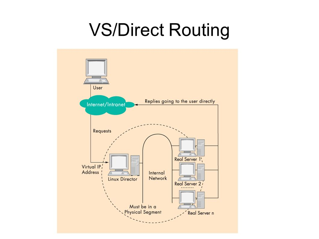 VS/Direct Routing
