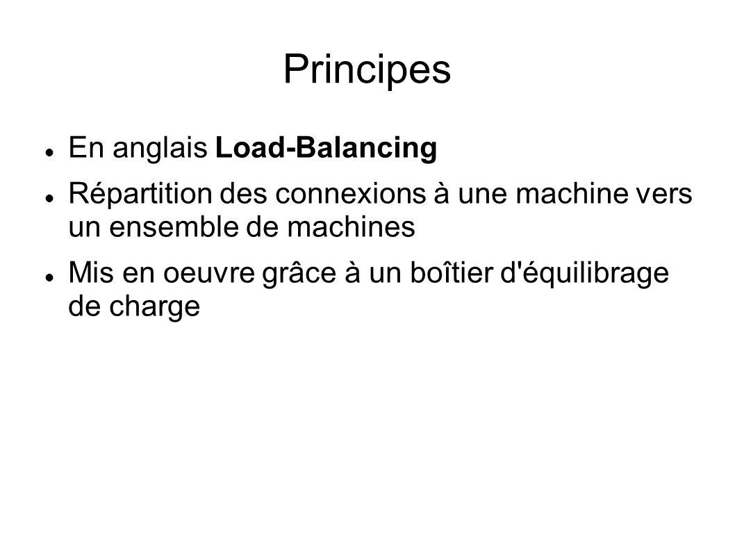 Principes En anglais Load-Balancing Répartition des connexions à une machine vers un ensemble de machines Mis en oeuvre grâce à un boîtier d'équilibra