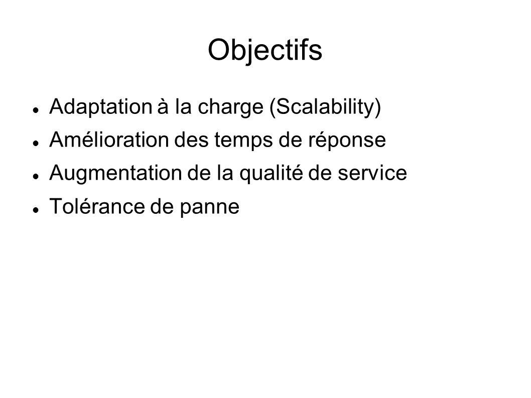 Objectifs Adaptation à la charge (Scalability) Amélioration des temps de réponse Augmentation de la qualité de service Tolérance de panne