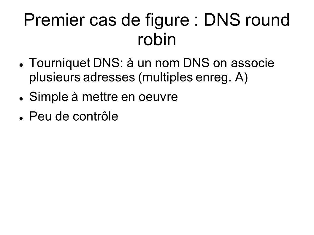 Premier cas de figure : DNS round robin Tourniquet DNS: à un nom DNS on associe plusieurs adresses (multiples enreg. A) Simple à mettre en oeuvre Peu