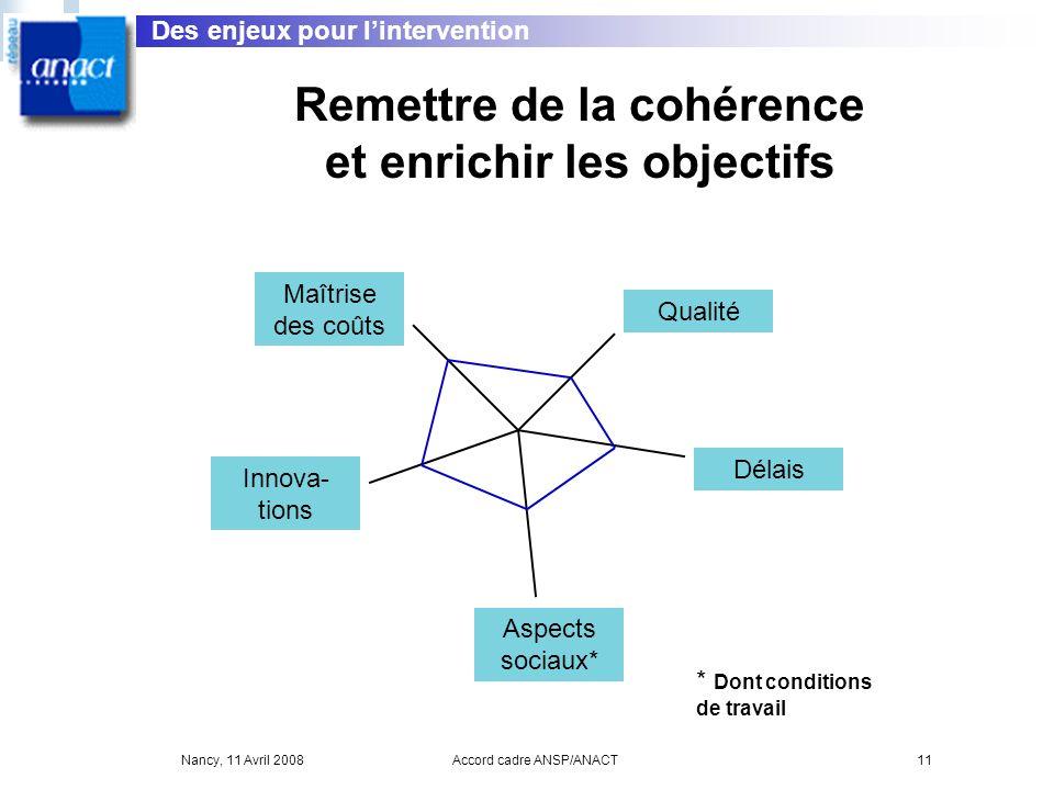 Nancy, 11 Avril 2008Accord cadre ANSP/ANACT11 Remettre de la cohérence et enrichir les objectifs Maîtrise des coûts Innova- tions Qualité Délais Aspec